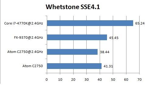 Intel Atom C2750 review