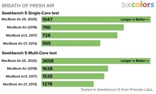Macbook Air 2020 benchmark geekbench