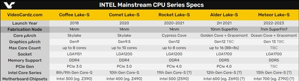 Intel Meteor Lake specs