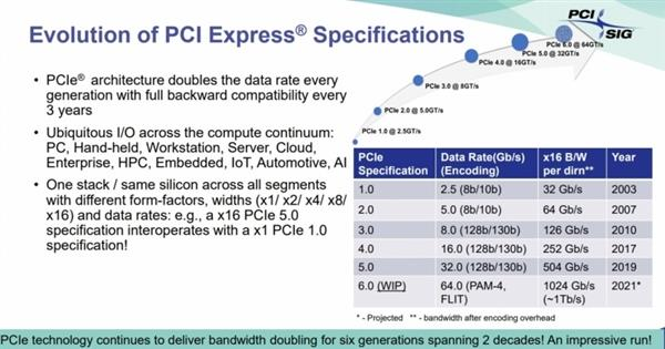 pcie 6 review